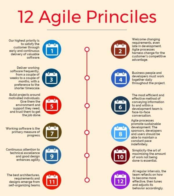 12_Agile_Principles-600x776