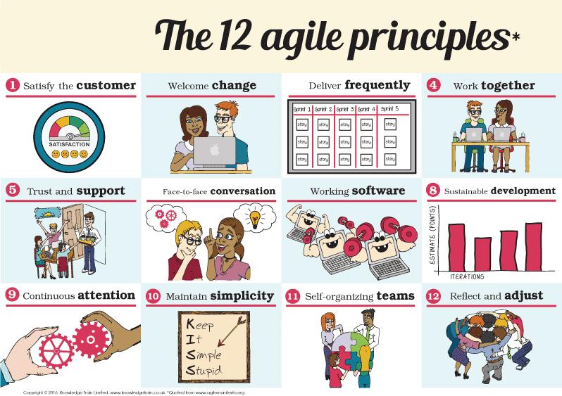 Agile – Çevik Proje Yönetimi Manifestosu Nedir?
